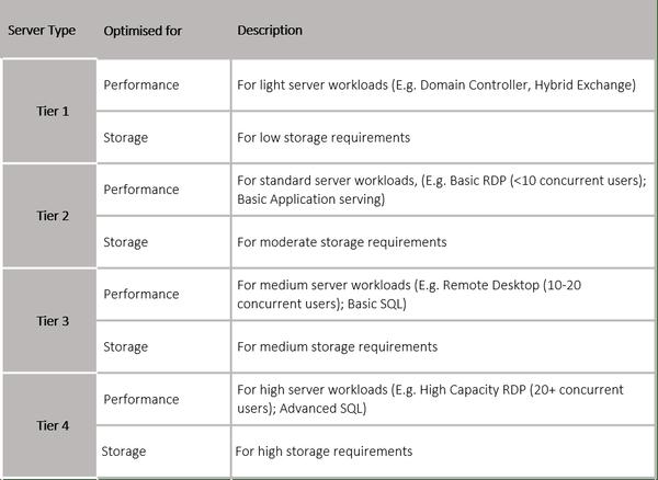 DCloud Computer - server types
