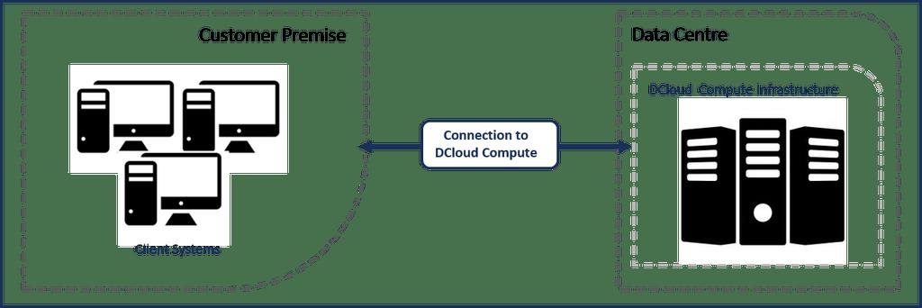 DCloud Compute